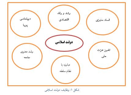 اقتدار اقتصادی دولت اسلامی از مسیر تقویت دیپلماسی اقتصادی