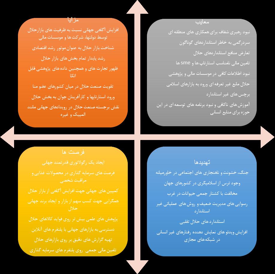بررسی اجمالی تجارت حلال در جهان و سهم ایران از بازار